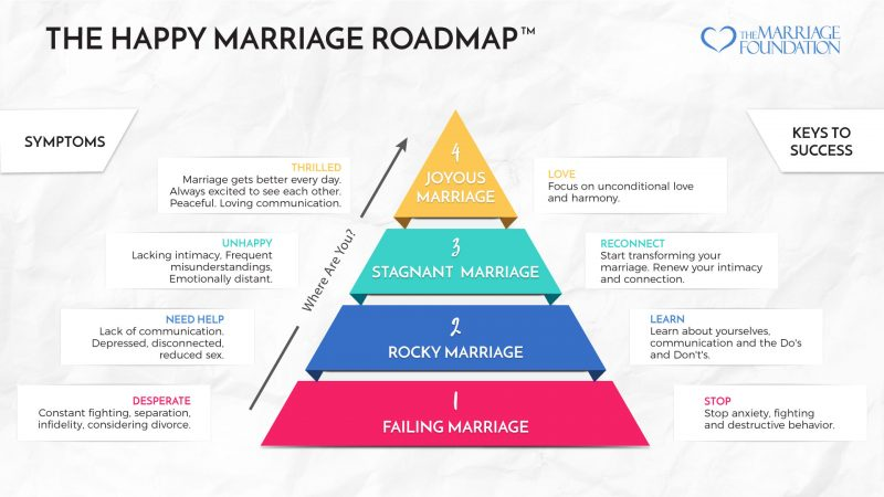 Happy Marriage Roadmap