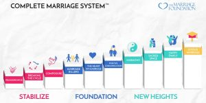 Complete Marriage System